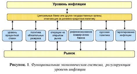 Владимир Андрианов: Функциональная экономическая система, регулирующая уровень инфляции.